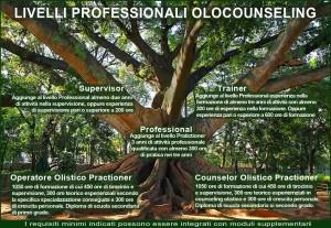 schema-albero-olocounseling